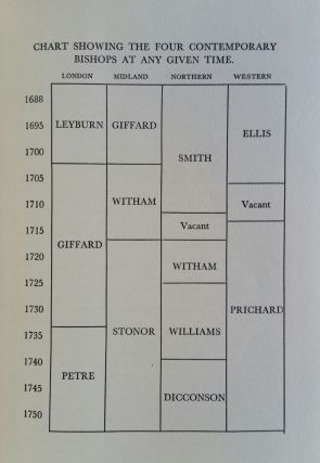 Early Vicars Apostolic of England 1685-1750